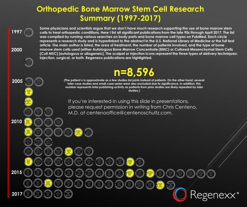Bone-Marrow-Orthopedic-Stem-Cell-Publications-Timeline-Centeno-April-2017-update-R-v3