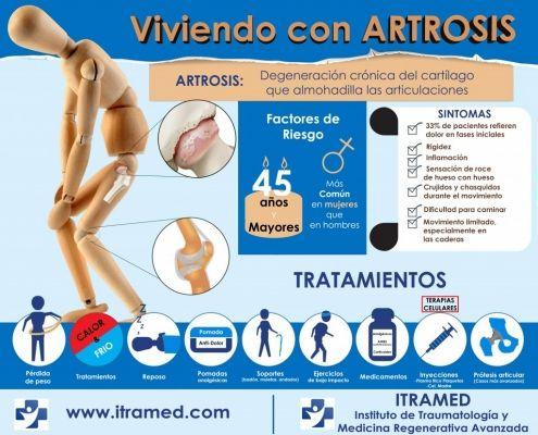 Viviendo con Artrosis Infografía Dr. Mora